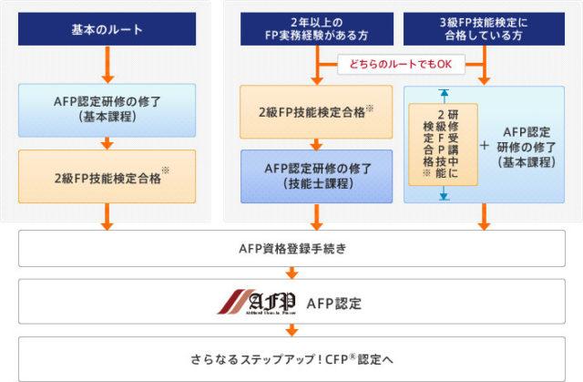 AFP認定者