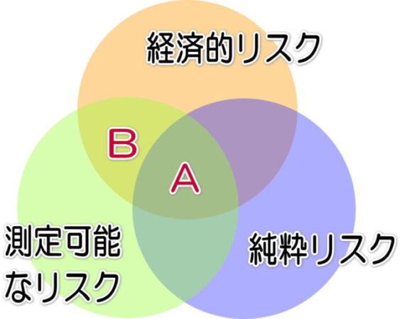 3つのリスク