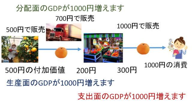 所得(GDP)