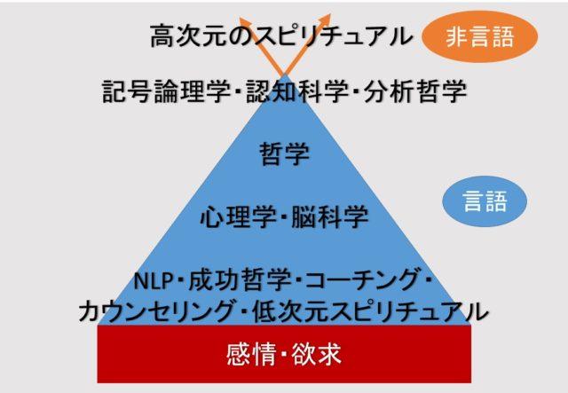 パーソナルデザインのピラミッド