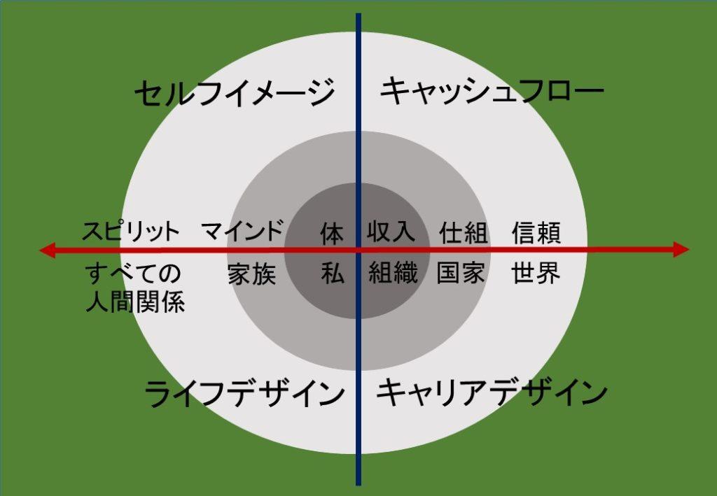 パーソナルデザインの基本