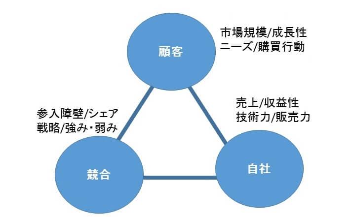 3C(顧客、競合、自社)
