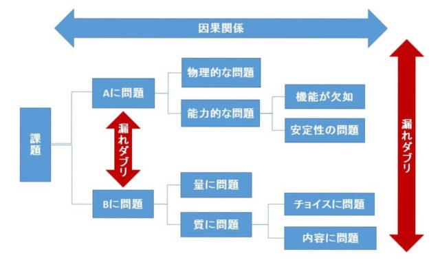 プロセスフィルター(ロジックツリーとも云う)